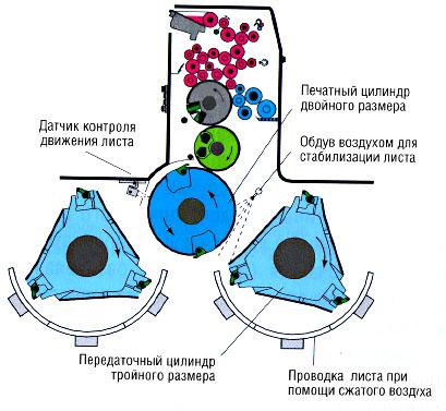 Поверхность офсетного цилиндра