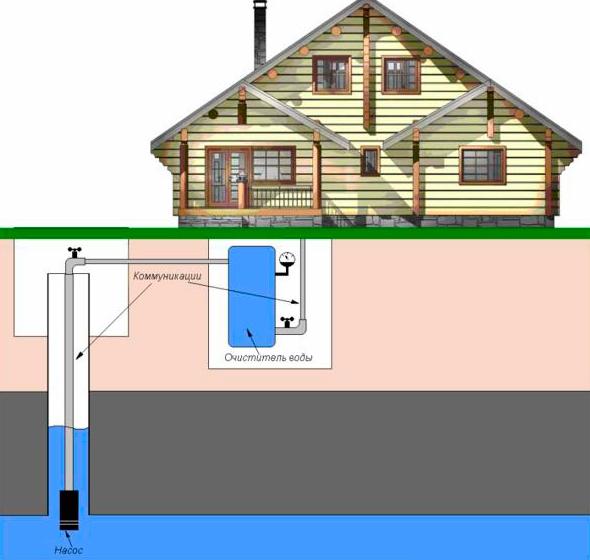 Как сделать водопровод на даче?