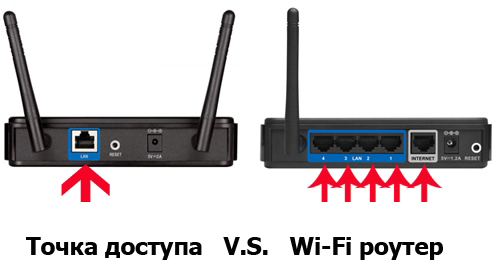 Роутер и точка доступа   в чем разница?